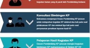 Alur KP-Bimbingan Kerja Praktik