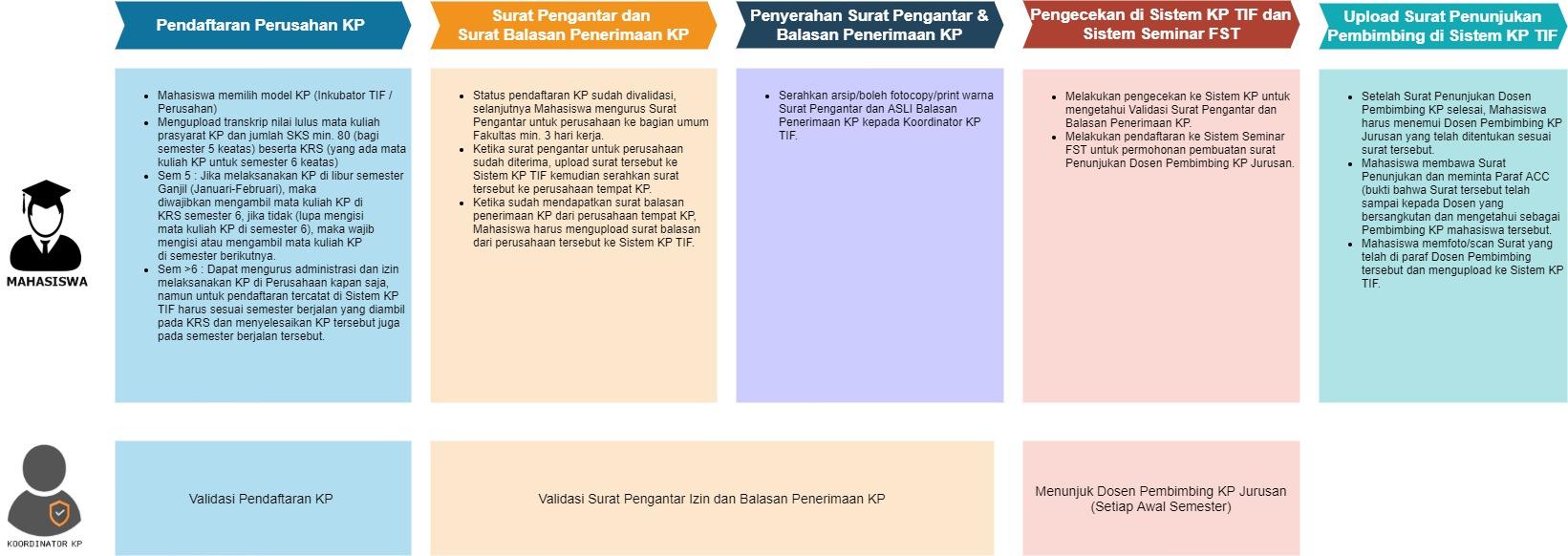 Alur KP-Pendaftaran Kerja Praktek
